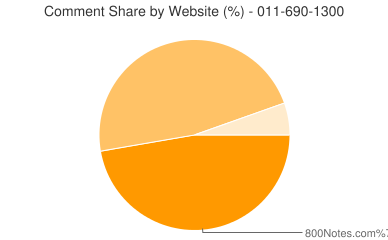 Comment Share 011-690-1300